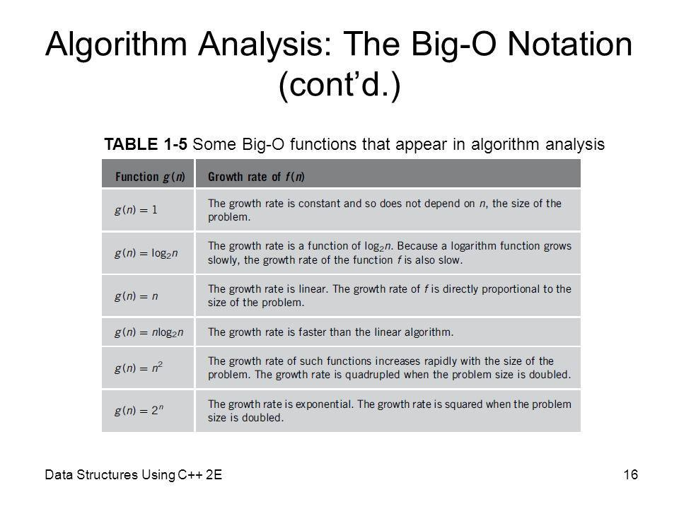 Algorithm Analysis: The Big-O Notation (cont'd.)