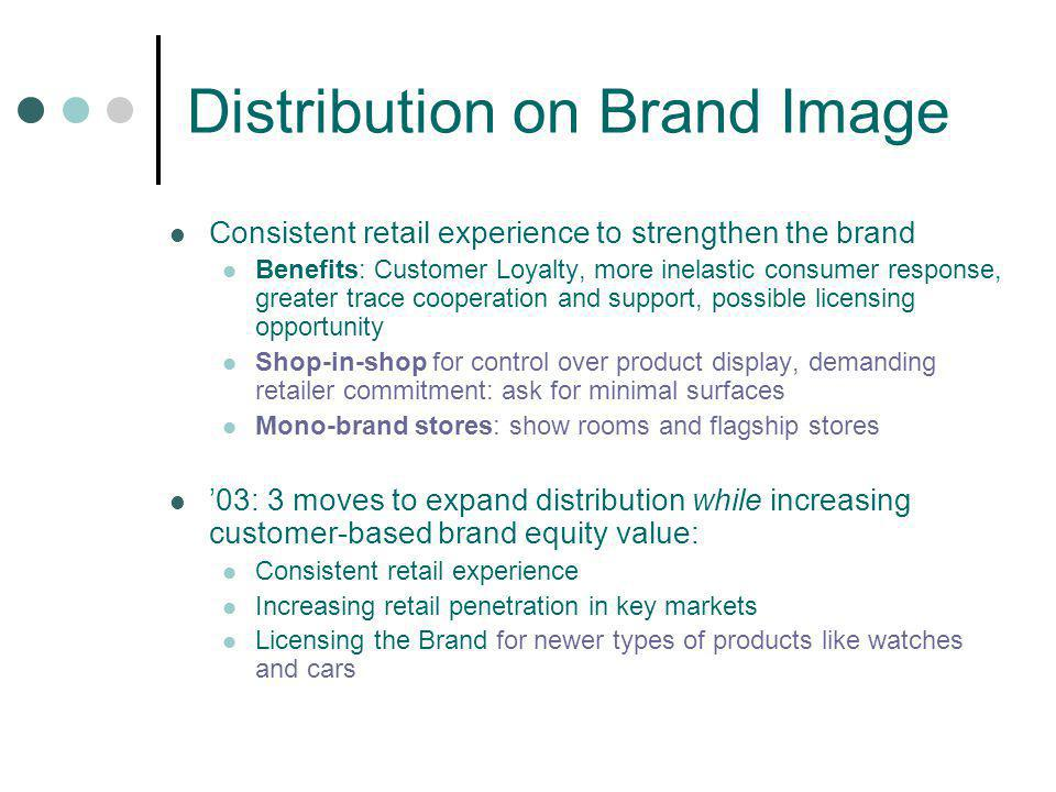 Distribution on Brand Image