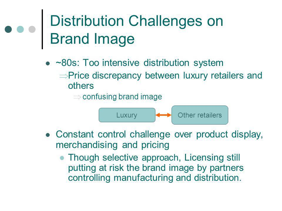 Distribution Challenges on Brand Image