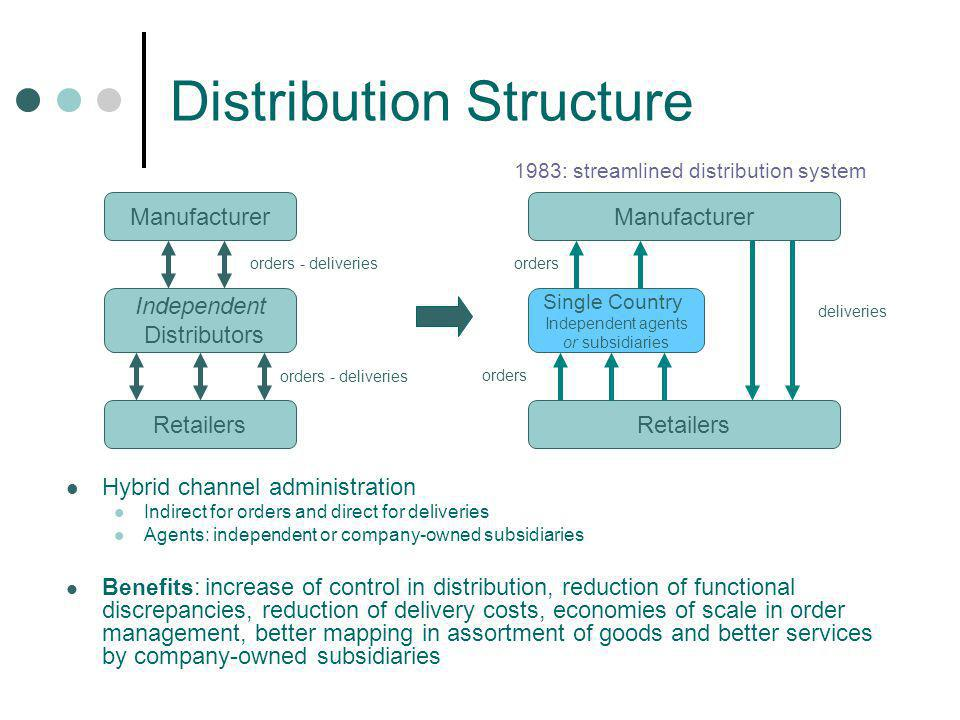 Distribution Structure