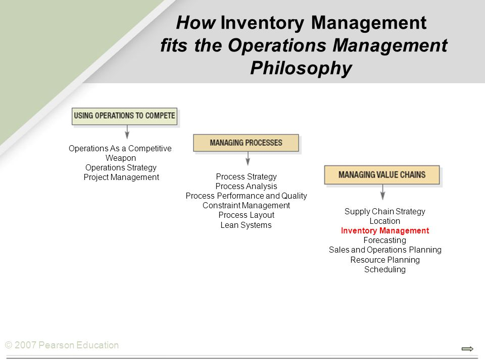 How Inventory Management fits the Operations Management Philosophy