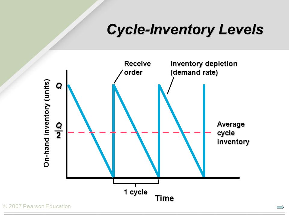 Cycle-Inventory Levels