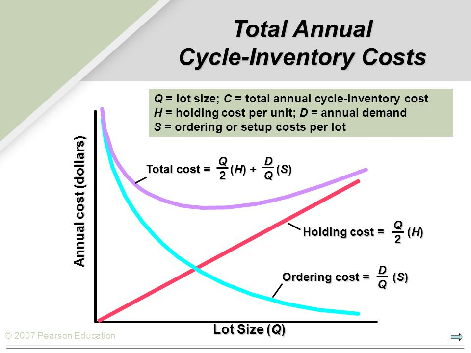 Total Annual Cycle-Inventory Costs