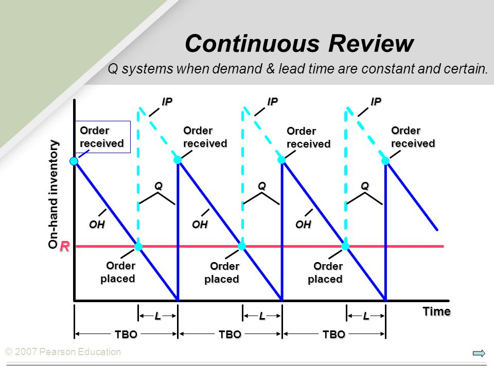 Continuous Review Q systems when demand & lead time are constant and certain.