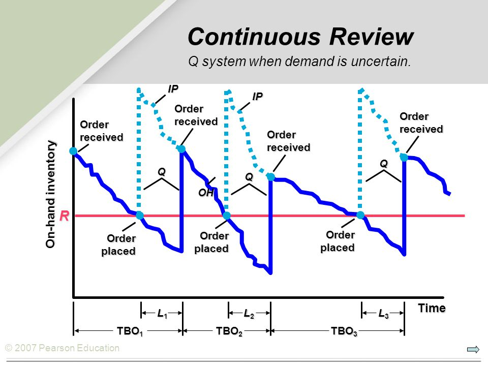 Continuous Review Q system when demand is uncertain.