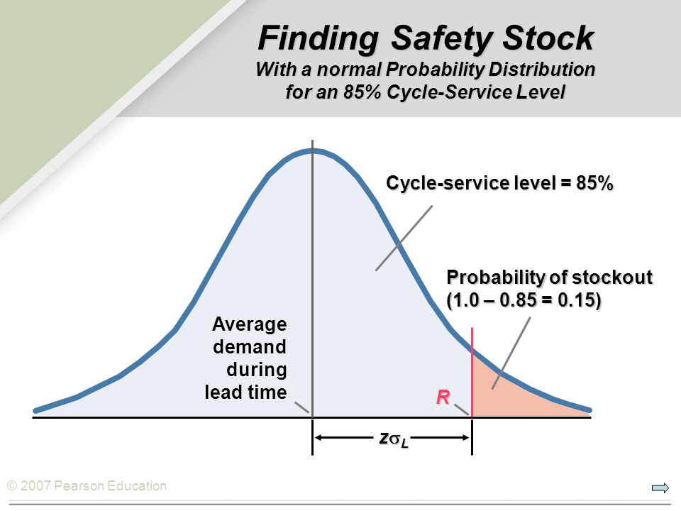 Finding Safety Stock With a normal Probability Distribution for an 85% Cycle-Service Level