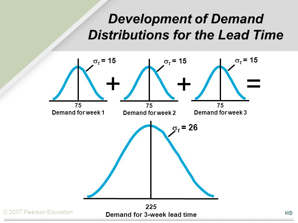 Development of Demand Distributions for the Lead Time