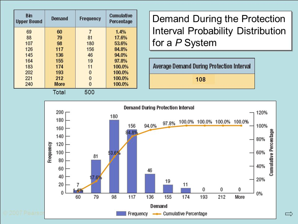 © 2007 Pearson Education Total. 500. Demand During the Protection Interval Probability Distribution for a P System.