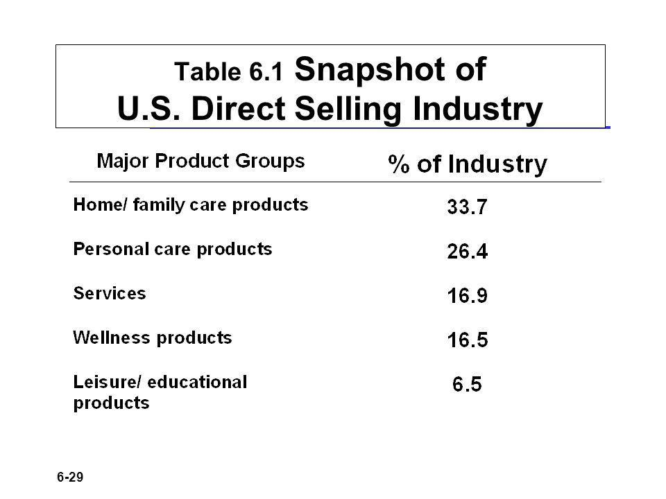 Table 6.1 Snapshot of U.S. Direct Selling Industry