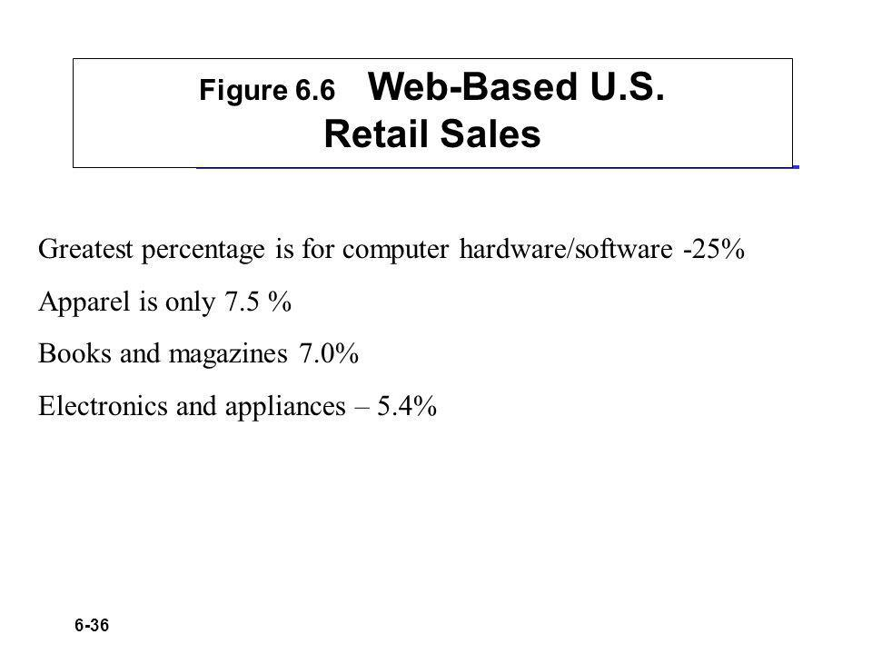 Figure 6.6 Web-Based U.S. Retail Sales