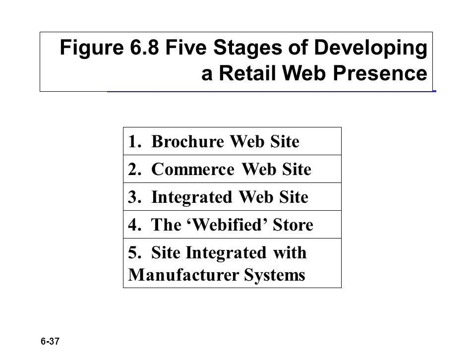 Figure 6.8 Five Stages of Developing a Retail Web Presence