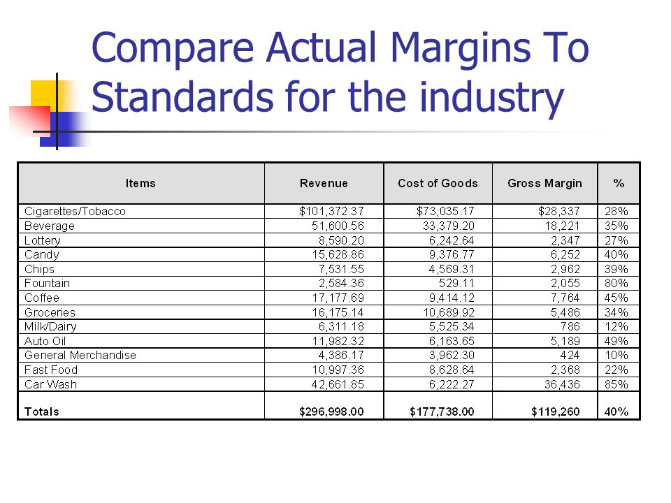 Compare Actual Margins To Standards for the industry