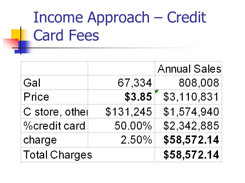 Income Approach – Credit Card Fees