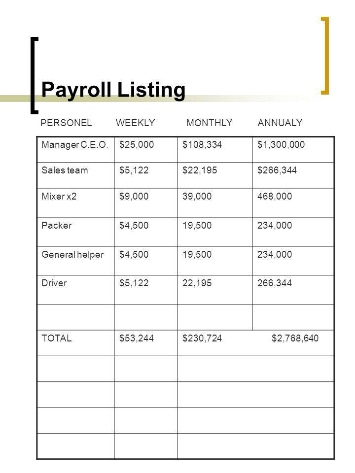 Payroll Listing PERSONEL WEEKLY MONTHLY ANNUALY Manager C.E.O. $25,000