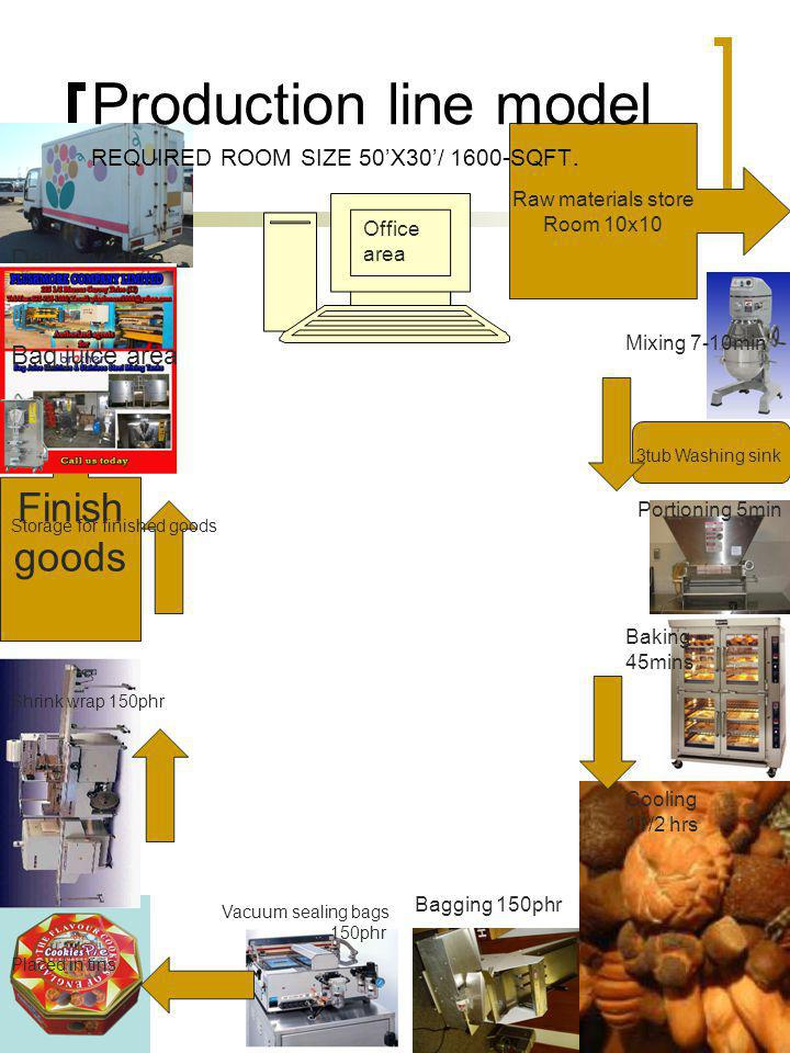 Production line model REQUIRED ROOM SIZE 50'X30'/ 1600-SQFT.
