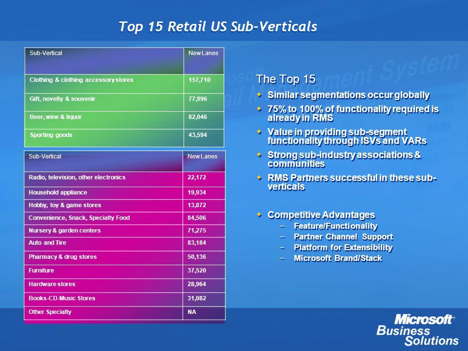 Top 15 Retail US Sub-Verticals