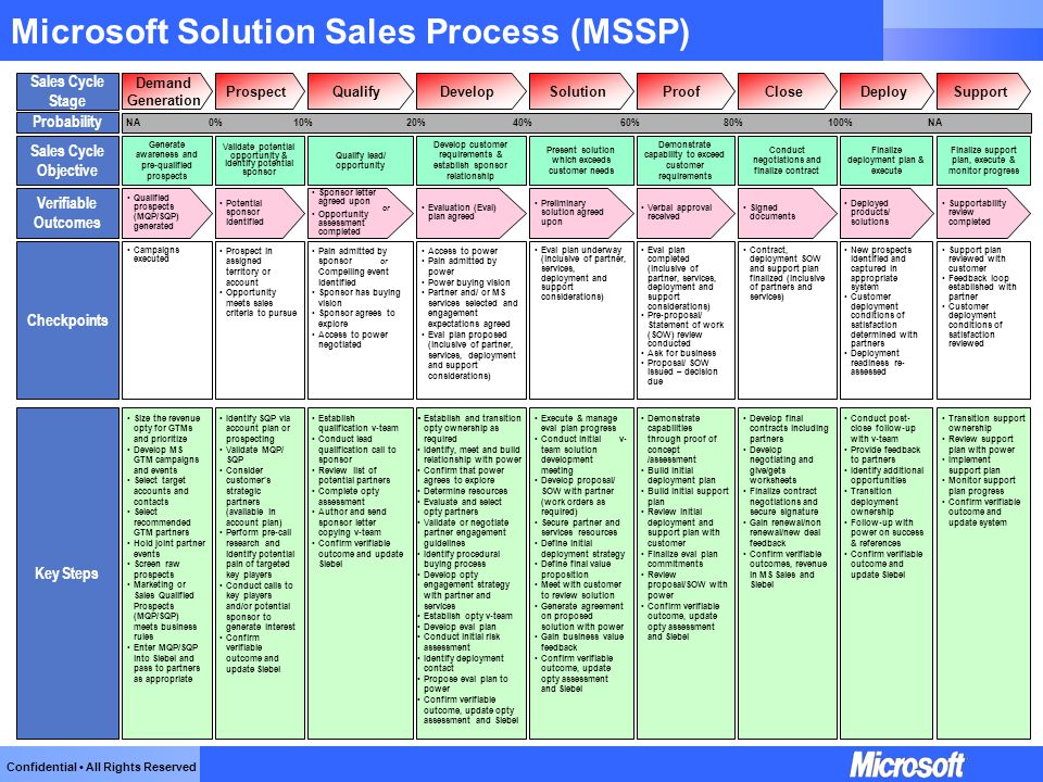 MICROSOFT SOLUTION SELLING PDF DOWNLOAD