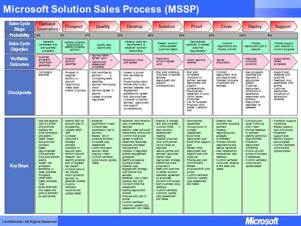 microsoft solution sales process mssp ppt video online download. Black Bedroom Furniture Sets. Home Design Ideas