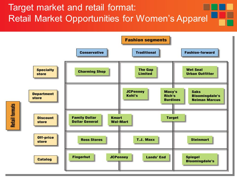 Target market and retail format:
