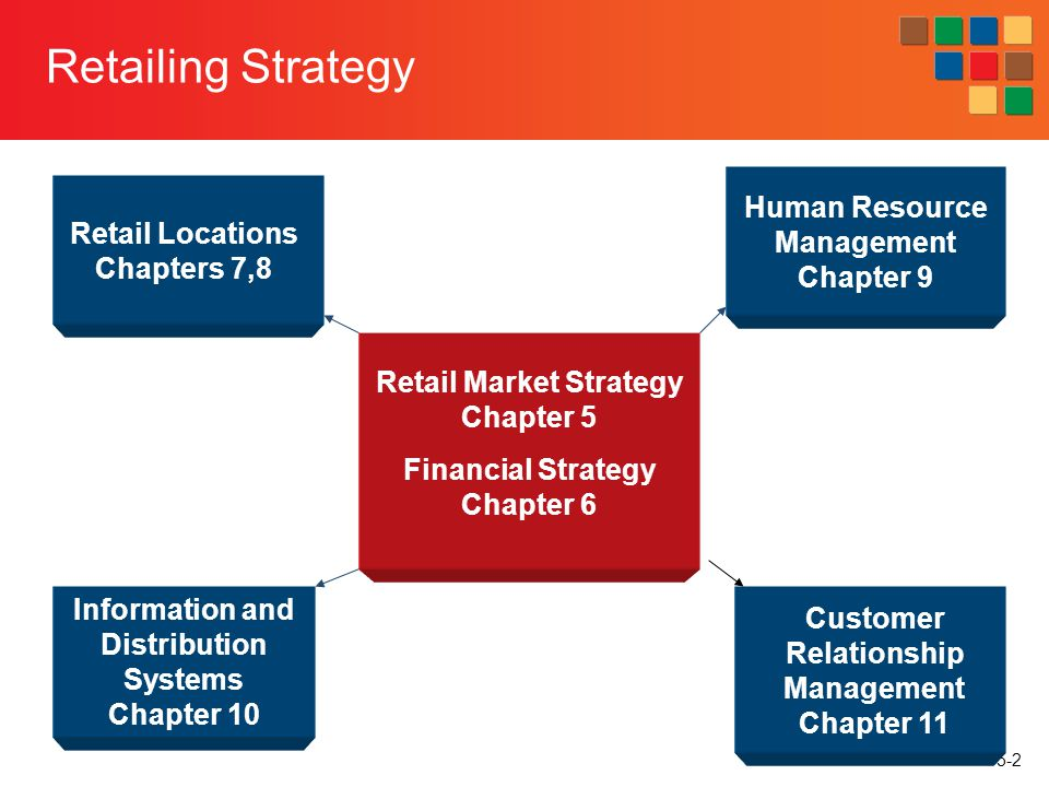 Retailing Strategy Human Resource Management Chapter 9