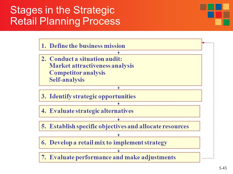 Stages in the Strategic Retail Planning Process