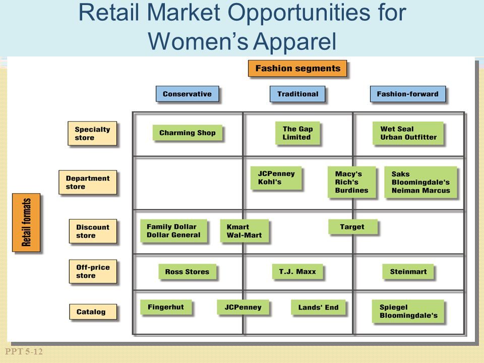 Retail Market Opportunities for
