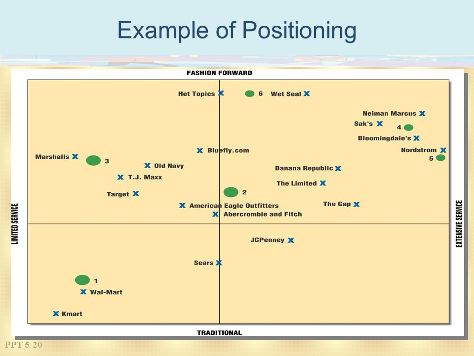 Example of Positioning