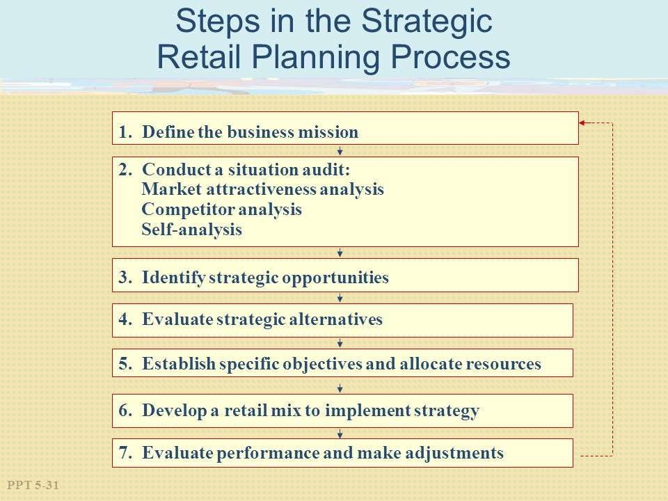 Steps in the Strategic Retail Planning Process