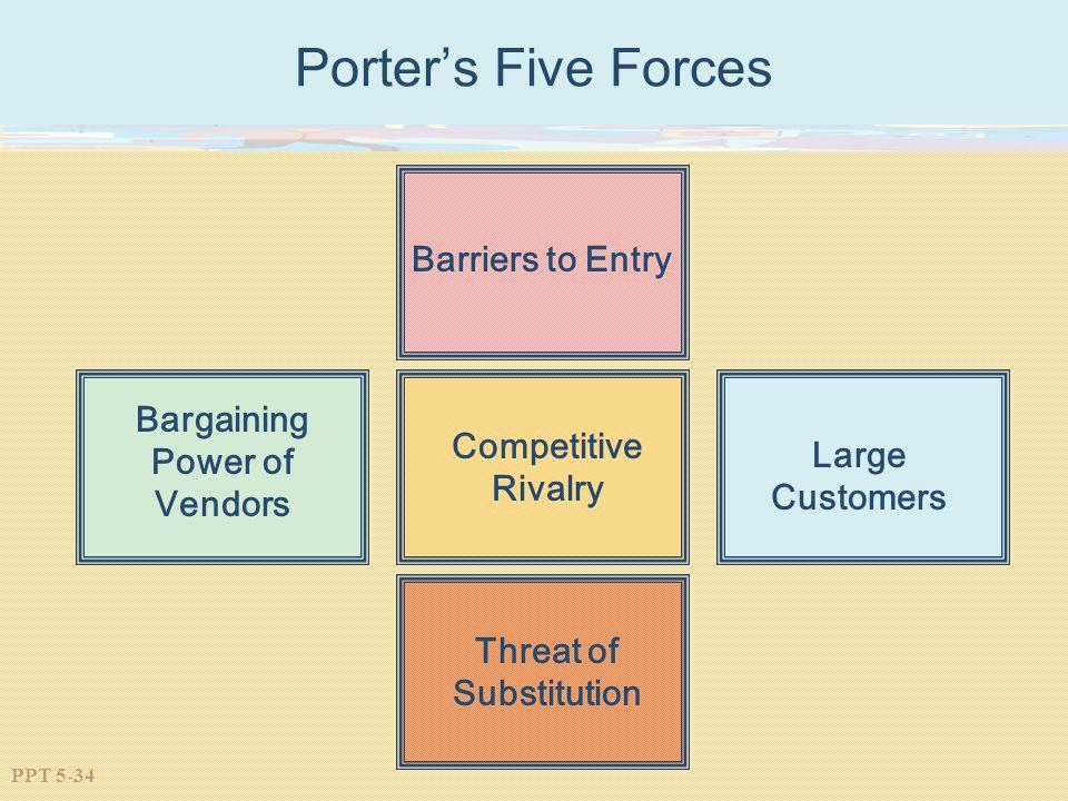 Bargaining Power of Vendors Threat of Substitution