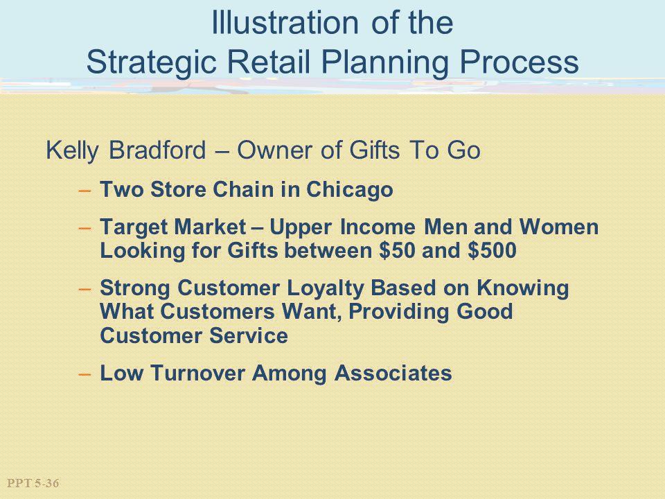 Illustration of the Strategic Retail Planning Process