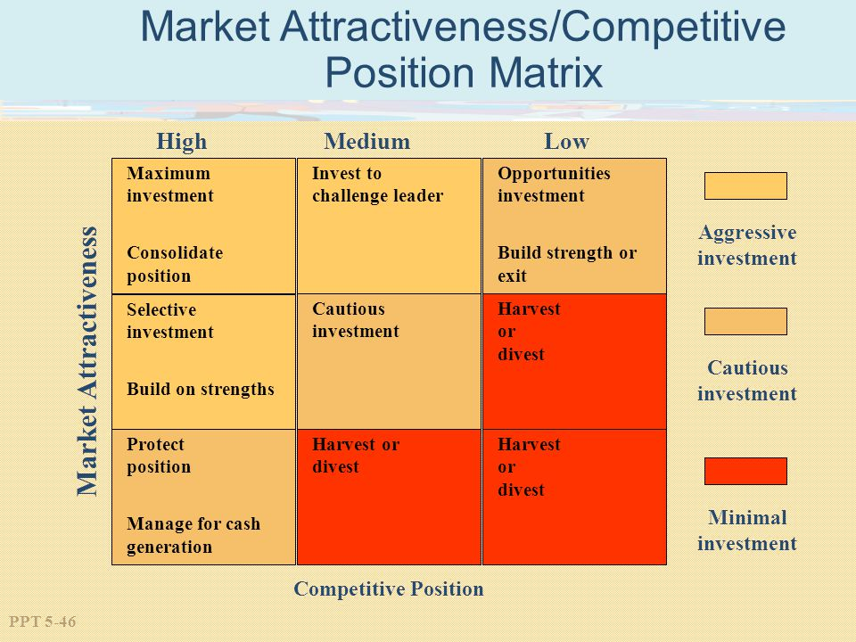 market attactiveness Definition of industry attractiveness: magnitude and ease of making profit, in comparison with the risks involved, that an industrial sector offers.