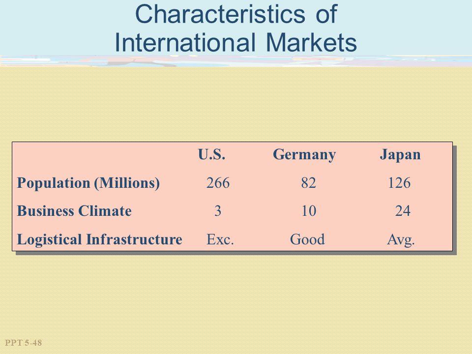 Characteristics of International Markets