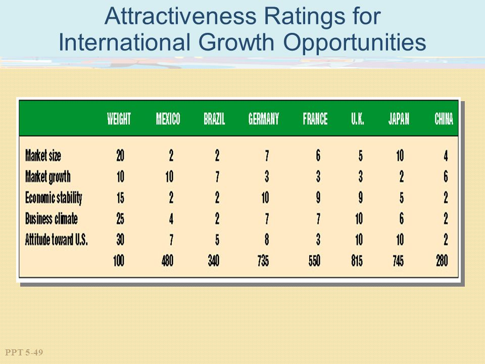 Attractiveness Ratings for International Growth Opportunities
