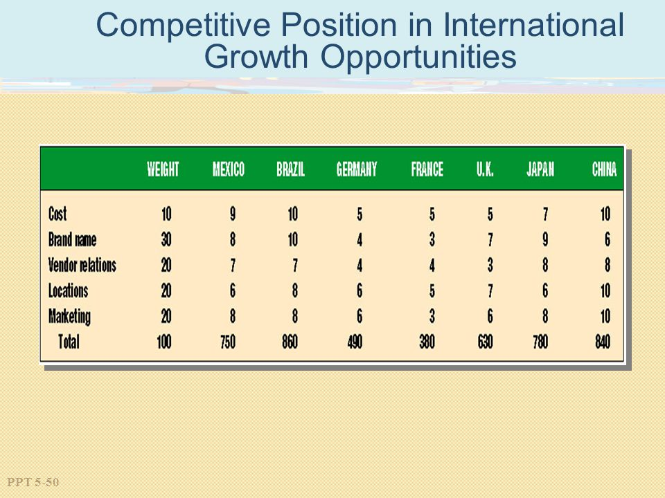 Competitive Position in International Growth Opportunities