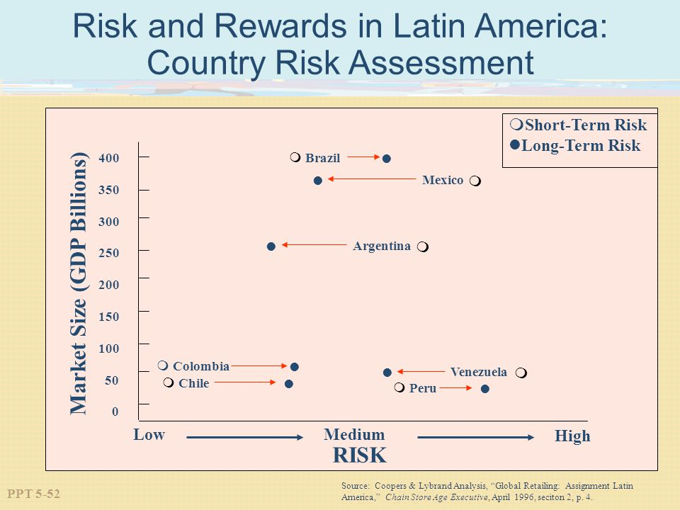 country risk analysis chile Chile is a tri-continental country wri attempts to keep the information featured in the risk tool's country gfw's country pages offer analysis on.