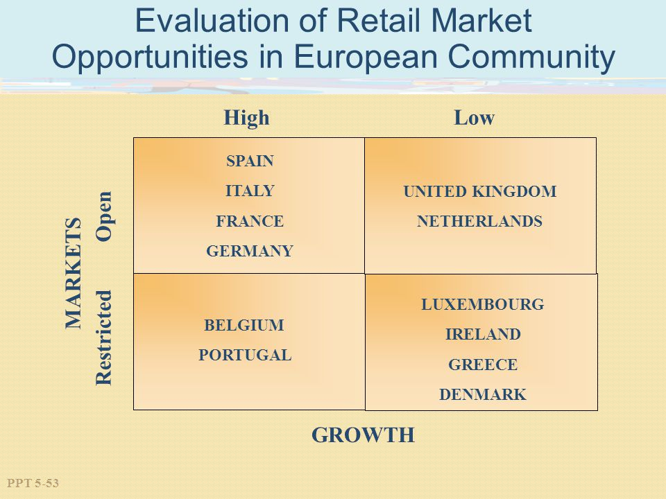 Evaluation of Retail Market Opportunities in European Community