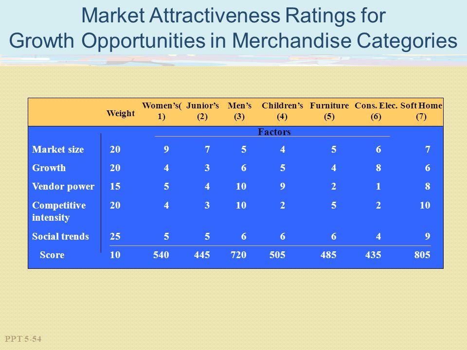 Market Attractiveness Ratings for Growth Opportunities in Merchandise Categories