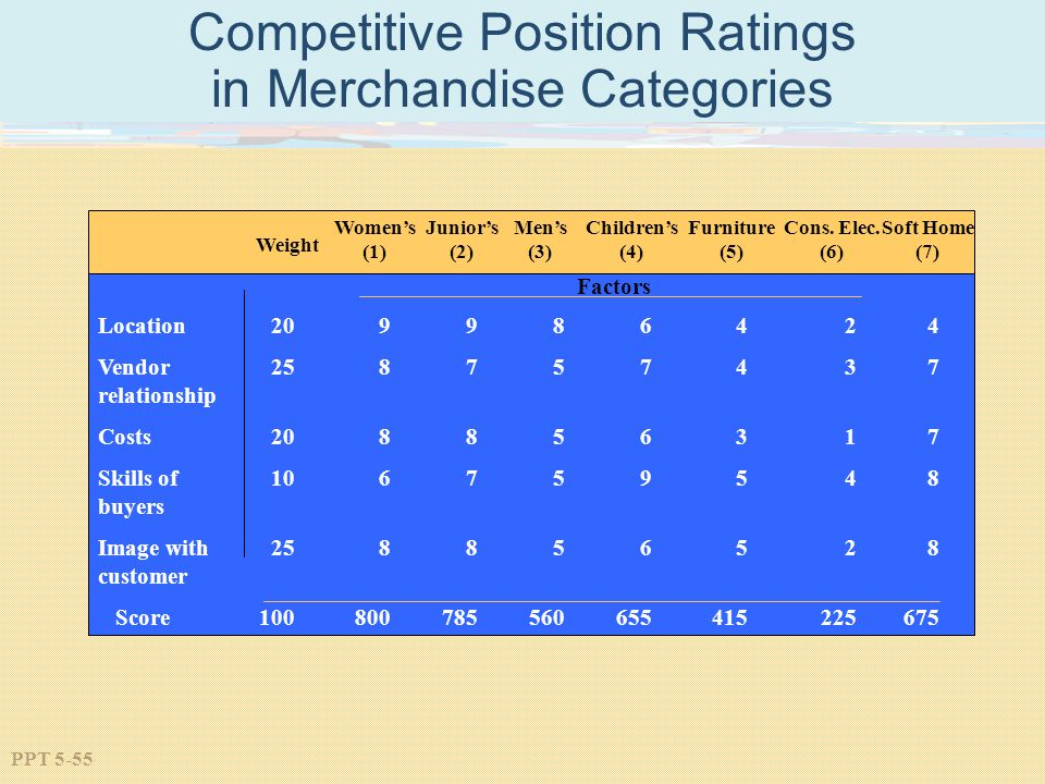 Competitive Position Ratings in Merchandise Categories