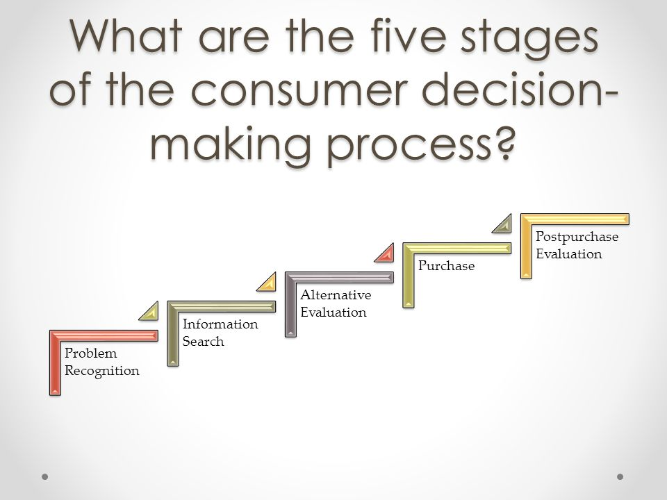 What are the five stages of the consumer decision-making process