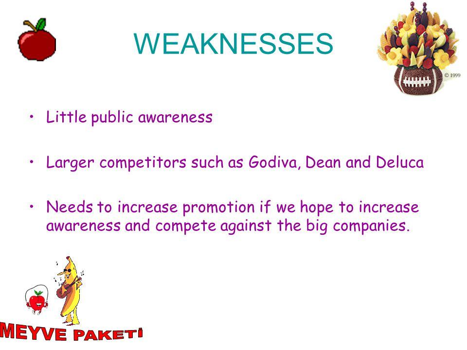 WEAKNESSES MEYVE PAKETİ Little public awareness