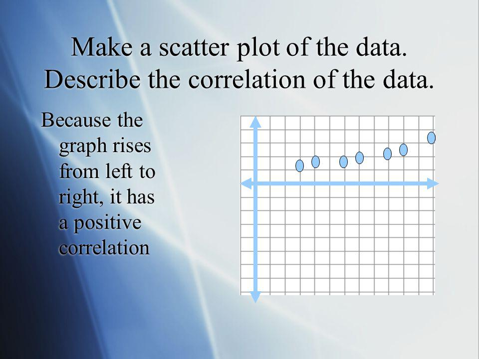 Make a scatter plot of the data. Describe the correlation of the data.