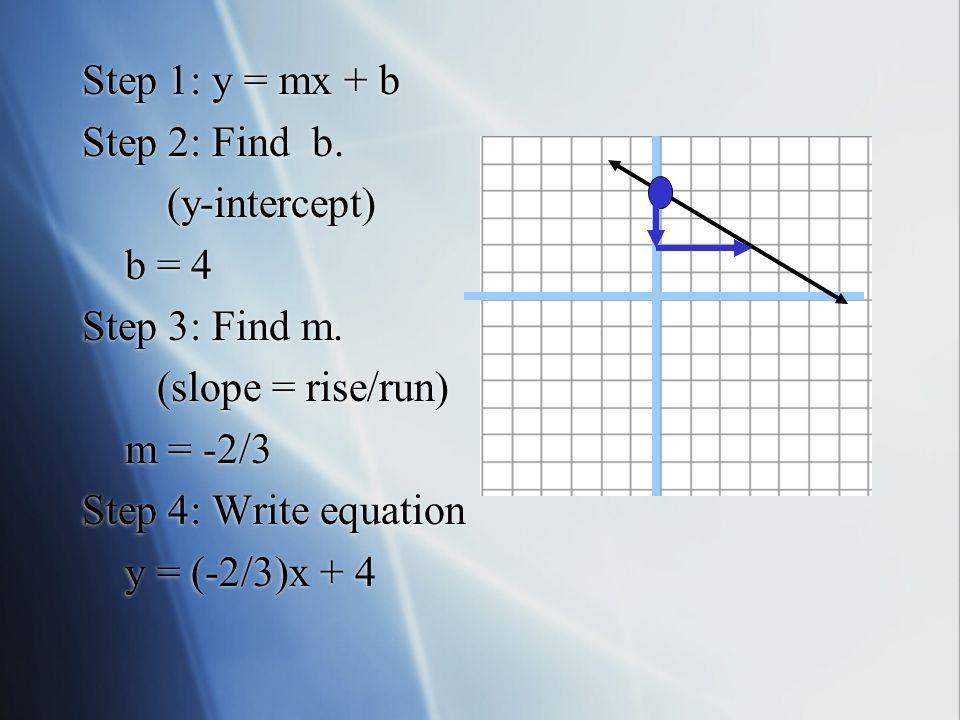 Step 1: y = mx + b Step 2: Find b. (y-intercept) b = 4. Step 3: Find m. (slope = rise/run) m = -2/3.