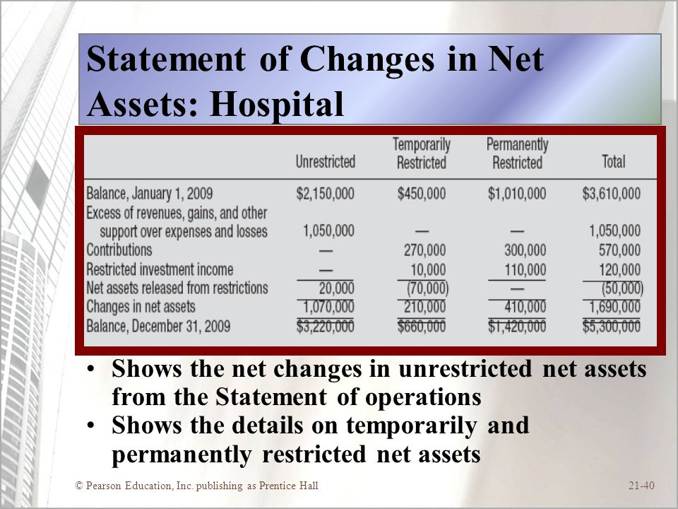 Statement of Changes in Net Assets: Hospital