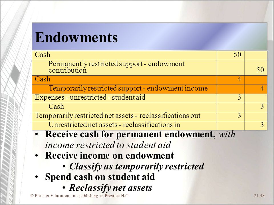Endowments Cash. 50. Permanently restricted support - endowment contribution. 4. Temporarily restricted support - endowment income.