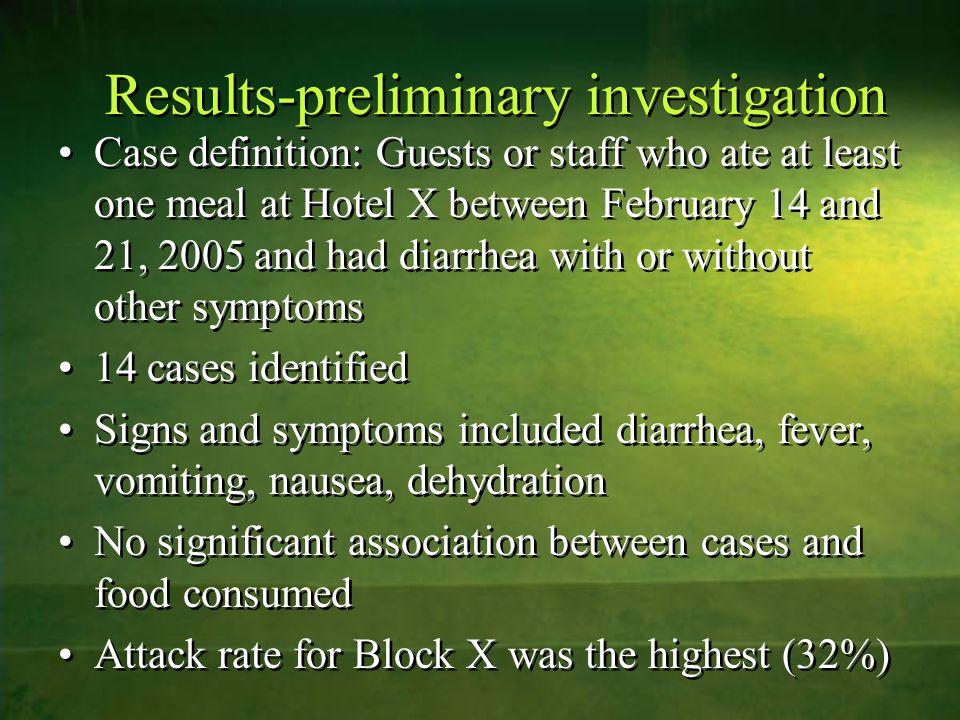 Results-preliminary investigation