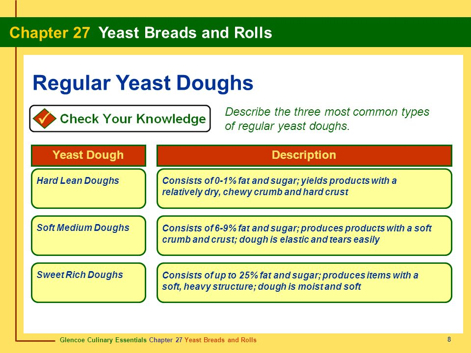 Regular Yeast Doughs Describe the three most common types of regular yeast doughs. Yeast Dough. Description.