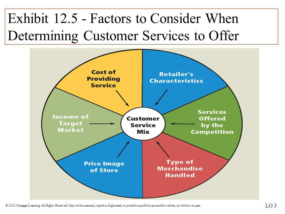 Exhibit 12.5 - Factors to Consider When Determining Customer Services to Offer