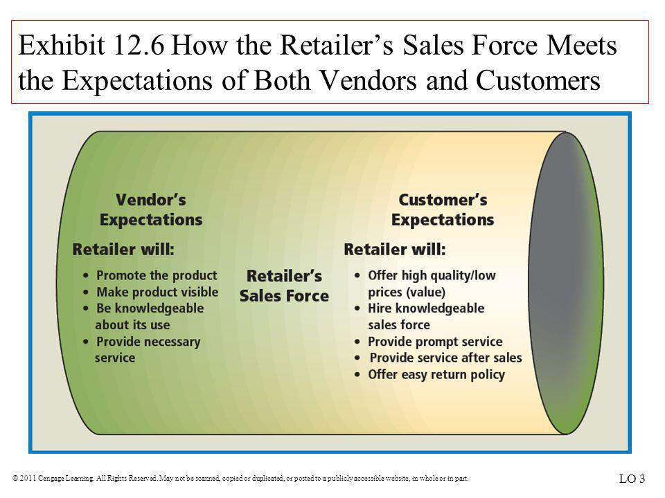 Exhibit 12.6 How the Retailer's Sales Force Meets the Expectations of Both Vendors and Customers