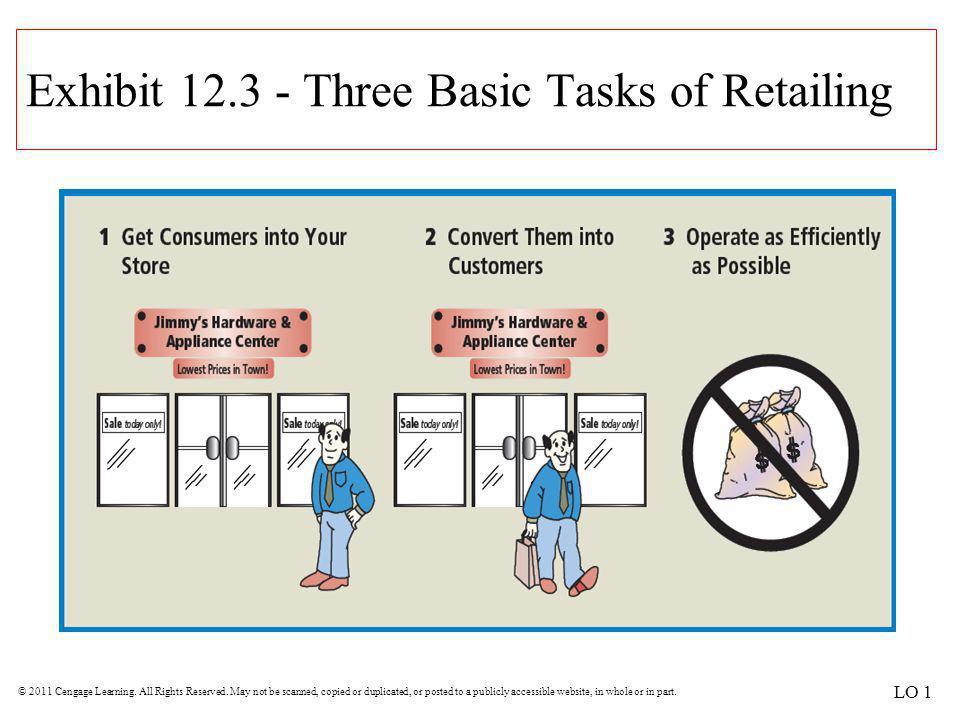 Exhibit 12.3 - Three Basic Tasks of Retailing