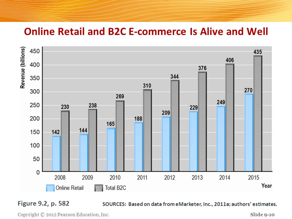 Online Retail and B2C E-commerce Is Alive and Well